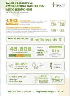 La AECC en Badajoz reabre su sede a partir de este lunes, 1 de junio
